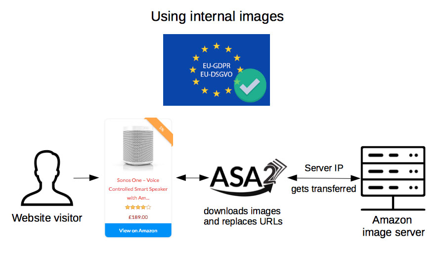 using internal image URLs